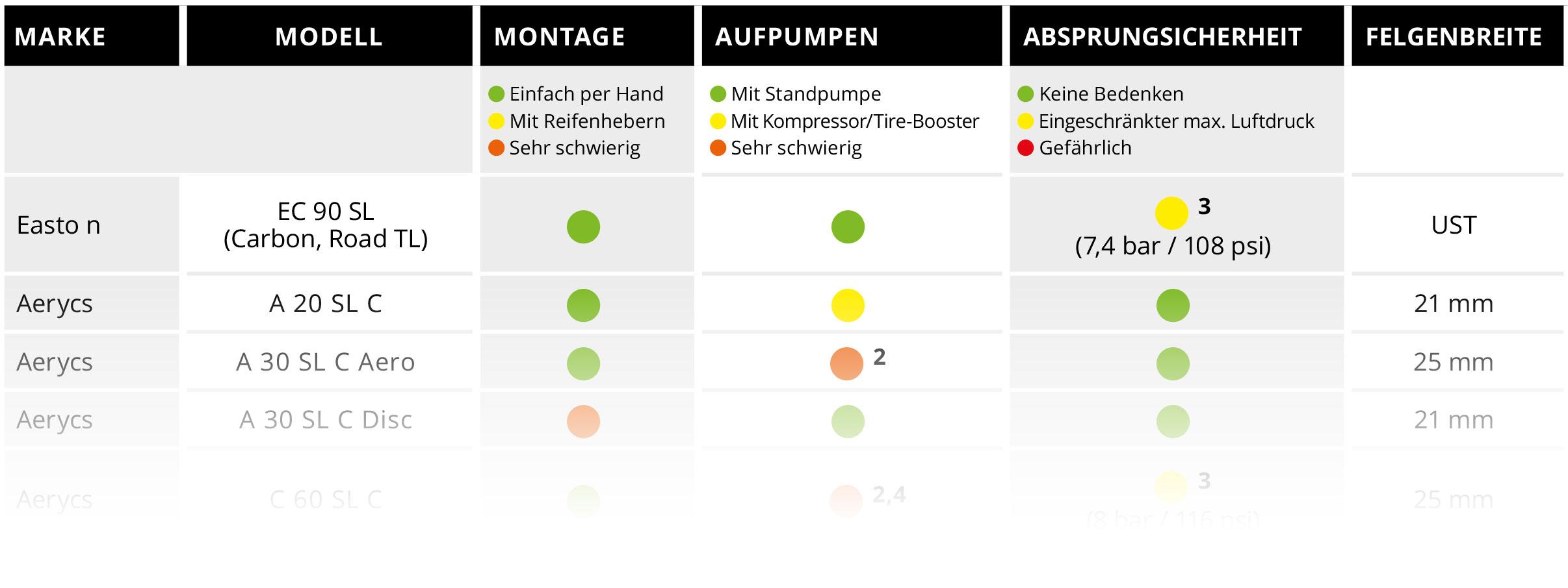 Reifendruck fahrrad tabelle